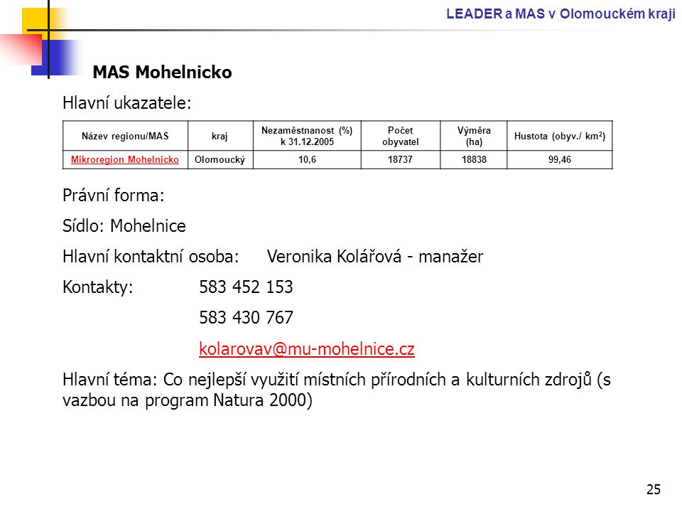 25 LEADER a MAS v Olomouckém kraji MAS Mohelnicko Hlavní ukazatele: Právní forma: Sídlo: Mohelnice Hlavní kontaktní osoba: Veronika Kolářová - manažer