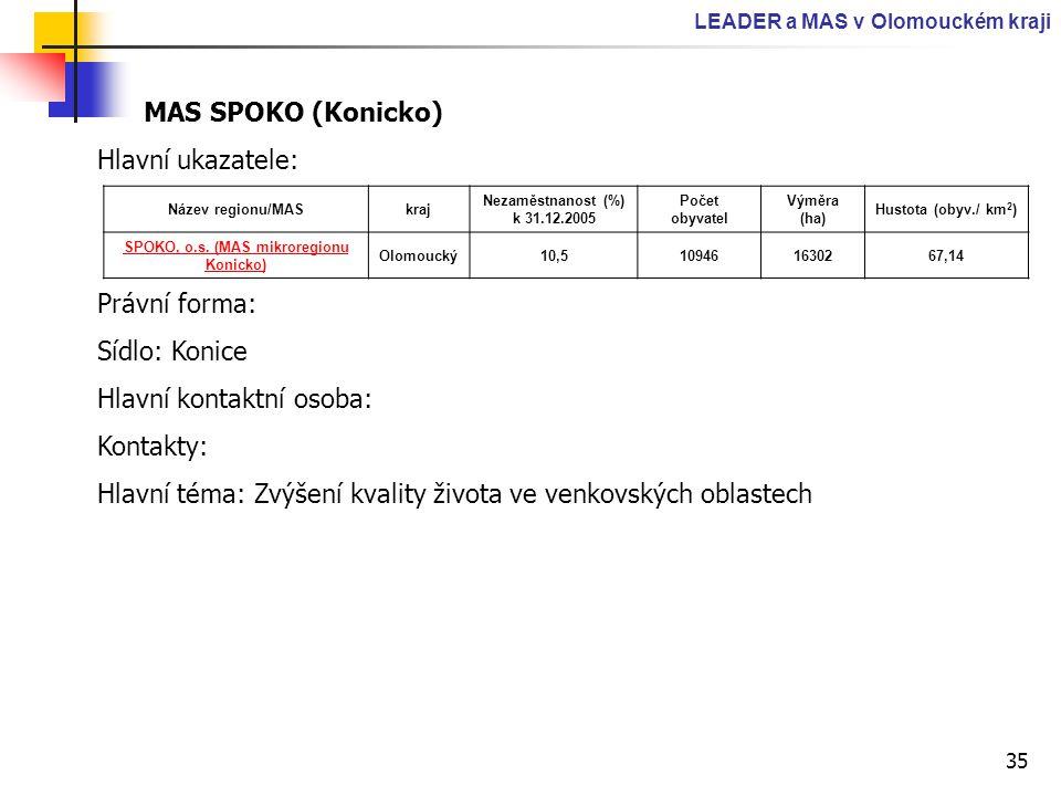 35 LEADER a MAS v Olomouckém kraji MAS SPOKO (Konicko) Hlavní ukazatele: Právní forma: Sídlo: Konice Hlavní kontaktní osoba: Kontakty: Hlavní téma: Zv