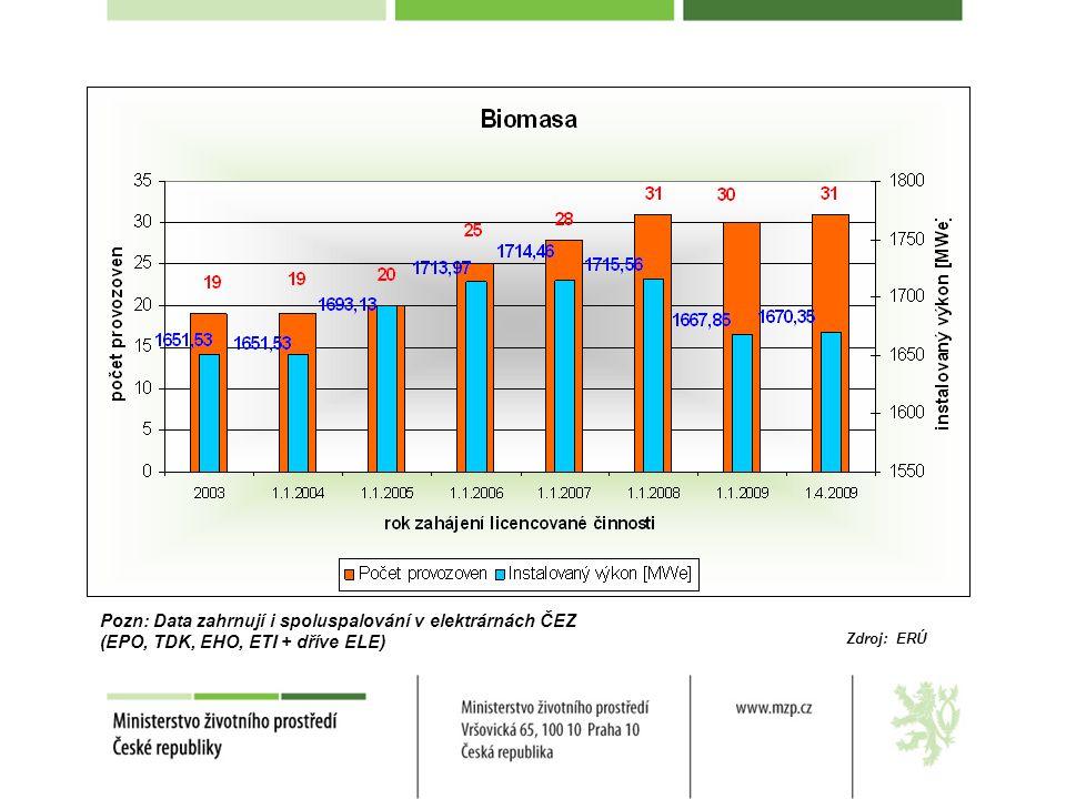 Pozn: Data zahrnují i spoluspalování v elektrárnách ČEZ (EPO, TDK, EHO, ETI + dříve ELE)
