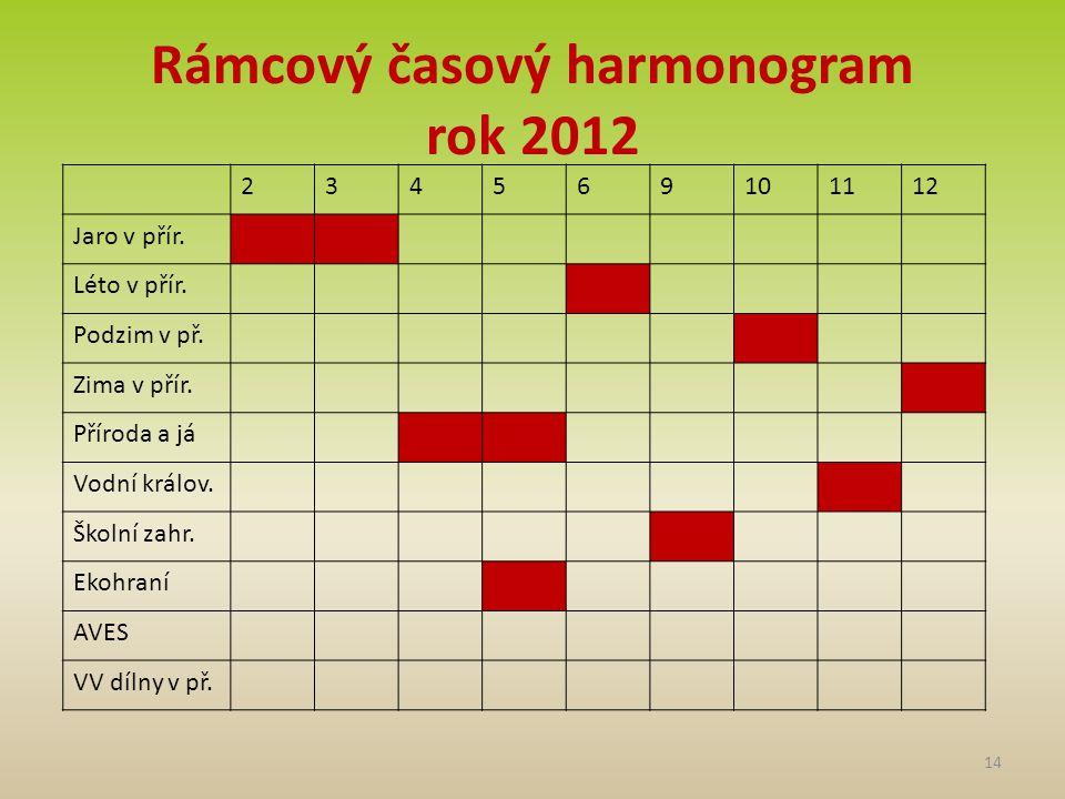 Rámcový časový harmonogram rok 2012 14 234569101112 Jaro v přír.