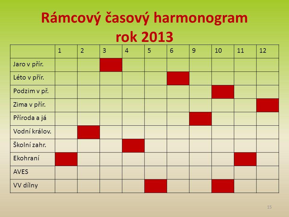 Rámcový časový harmonogram rok 2013 15 1234569101112 Jaro v přír.