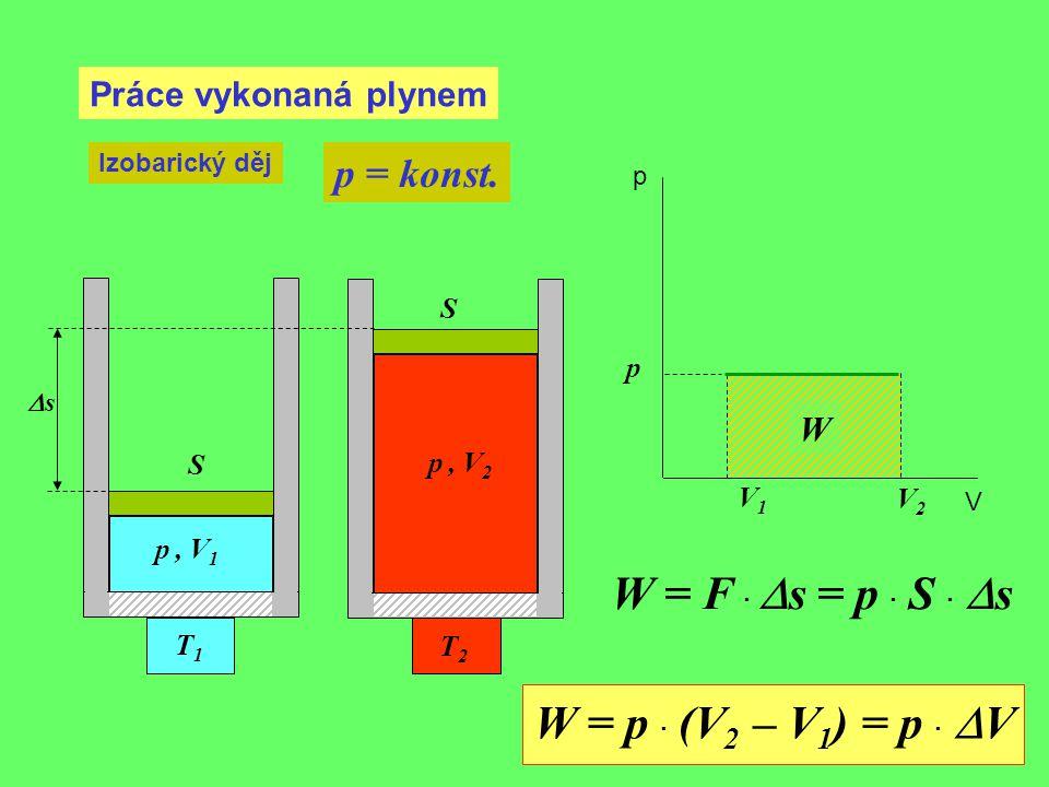 Práce vykonaná plynem Izobarický děj p = konst. V1V1 p, V 1 p p V T1T1 p, V 2 T2T2 V2V2 W = F ·  s = p · S ·  s ss S S W W = p · (V 2 – V 1 ) = p
