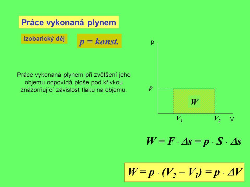 Práce vykonaná plynem Izobarický děj p = konst. V1V1 p p V V2V2 W = F ·  s = p · S ·  s W Práce vykonaná plynem při zvětšení jeho objemu odpovídá pl
