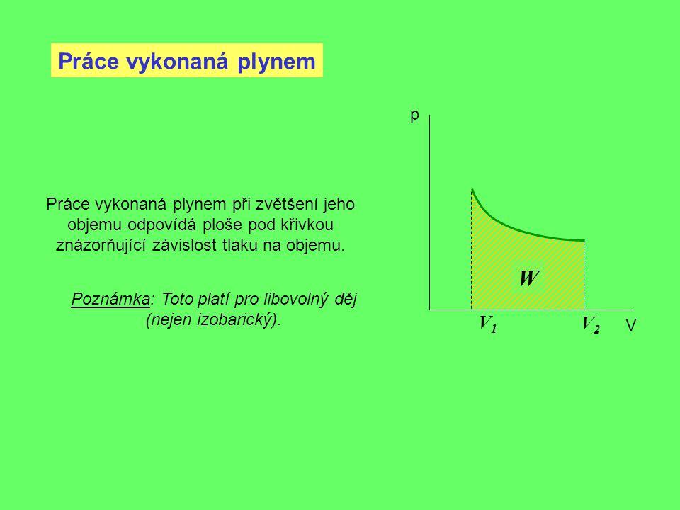 Práce vykonaná plynem V1V1 p V V2V2 W Práce vykonaná plynem při zvětšení jeho objemu odpovídá ploše pod křivkou znázorňující závislost tlaku na objemu