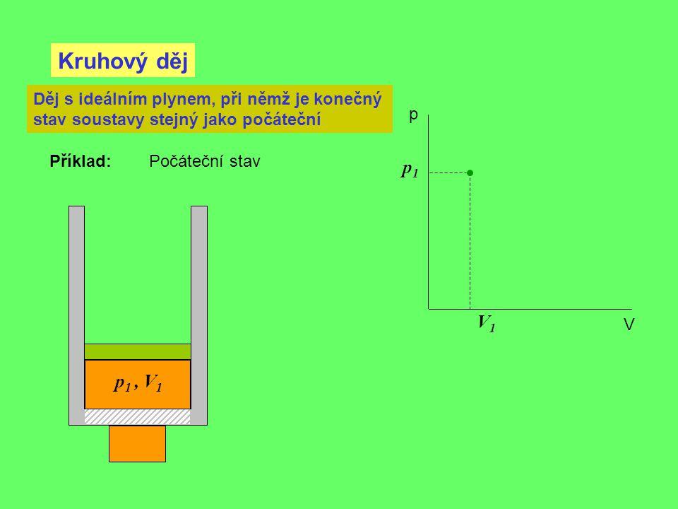 Kruhový děj V1V1 p1p1 p V Děj s ideálním plynem, při němž je konečný stav soustavy stejný jako počáteční p 1, V 1 Příklad: Počáteční stav