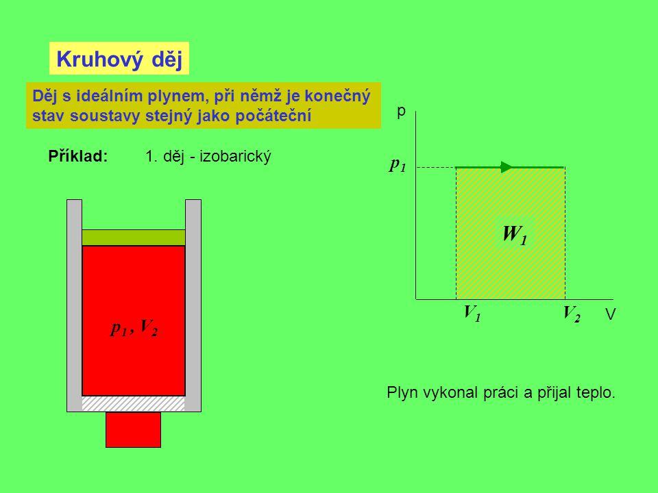 Kruhový děj p V Děj s ideálním plynem, při němž je konečný stav soustavy stejný jako počáteční p 1, V 2 Příklad: 1. děj - izobarický V2V2 Plyn vykonal