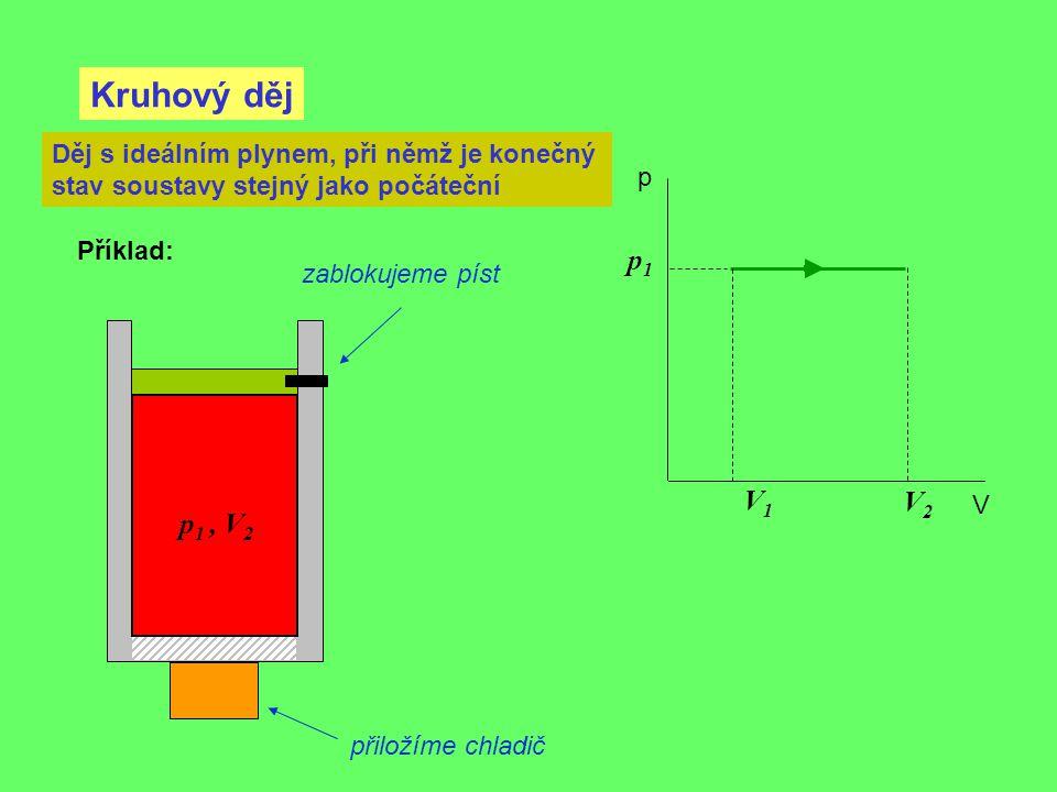 Kruhový děj p V Děj s ideálním plynem, při němž je konečný stav soustavy stejný jako počáteční p 1, V 2 Příklad: V2V2 V1V1 p1p1 přiložíme chladič zabl