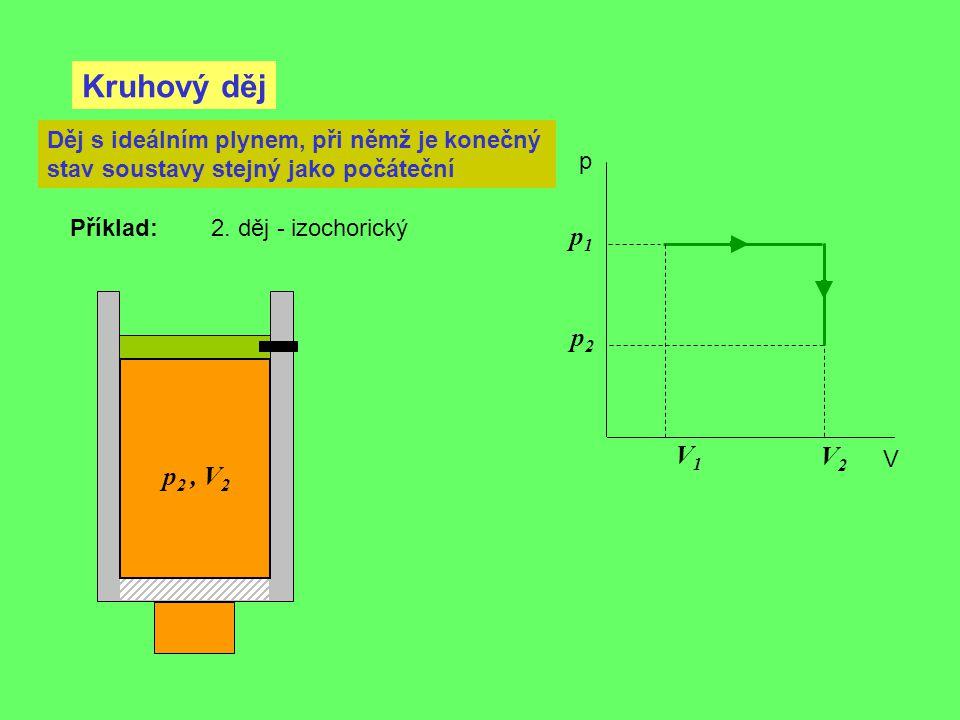 Kruhový děj p V Děj s ideálním plynem, při němž je konečný stav soustavy stejný jako počáteční p 2, V 2 Příklad: 2. děj - izochorický V2V2 V1V1 p1p1 p