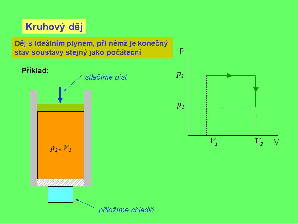 Kruhový děj p V Děj s ideálním plynem, při němž je konečný stav soustavy stejný jako počáteční p 2, V 2 Příklad: V2V2 V1V1 p1p1 p2p2 stlačíme píst při