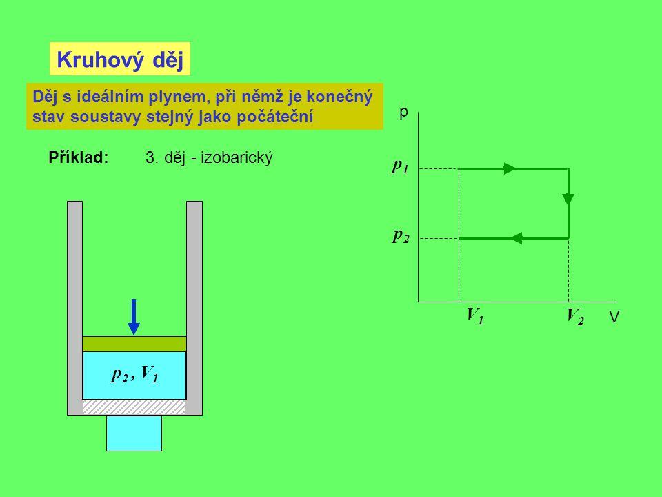 Kruhový děj p V Děj s ideálním plynem, při němž je konečný stav soustavy stejný jako počáteční Příklad: 3. děj - izobarický V2V2 V1V1 p1p1 p2p2 p 2, V