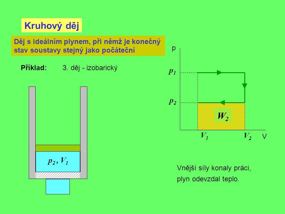 Kruhový děj p V Děj s ideálním plynem, při němž je konečný stav soustavy stejný jako počáteční Příklad: 3. děj - izobarický V2V2 V1V1 p1p1 p2p2 Vnější