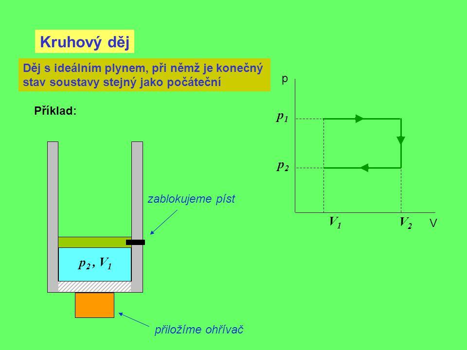 Kruhový děj p V Děj s ideálním plynem, při němž je konečný stav soustavy stejný jako počáteční Příklad: V2V2 V1V1 p1p1 p2p2 přiložíme ohřívač zablokuj