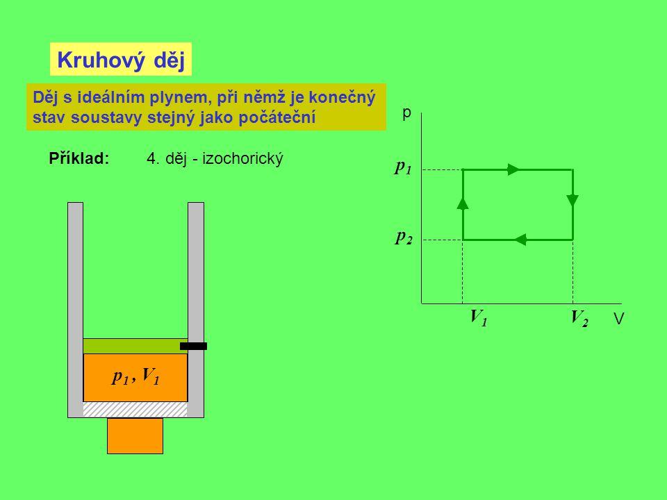 Kruhový děj p V Děj s ideálním plynem, při němž je konečný stav soustavy stejný jako počáteční Příklad: 4. děj - izochorický V2V2 V1V1 p1p1 p2p2 p 1,