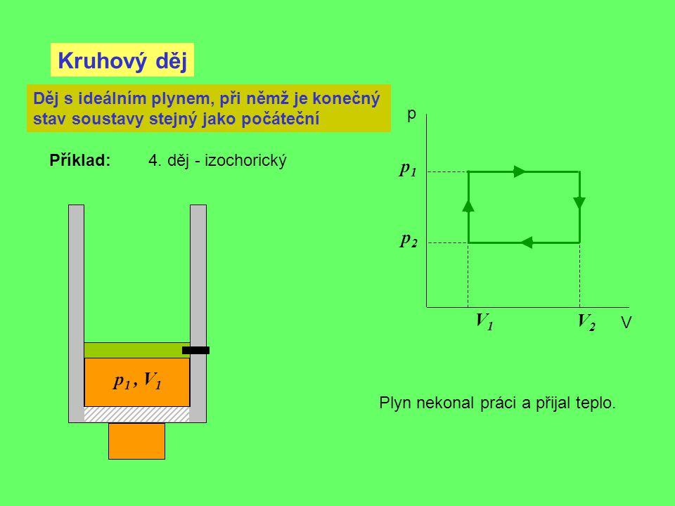Kruhový děj p V Děj s ideálním plynem, při němž je konečný stav soustavy stejný jako počáteční Příklad: 4. děj - izochorický V2V2 V1V1 p1p1 p2p2 Plyn