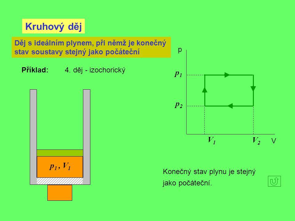 Kruhový děj p V Děj s ideálním plynem, při němž je konečný stav soustavy stejný jako počáteční Příklad: 4. děj - izochorický V2V2 V1V1 p1p1 p2p2 Koneč