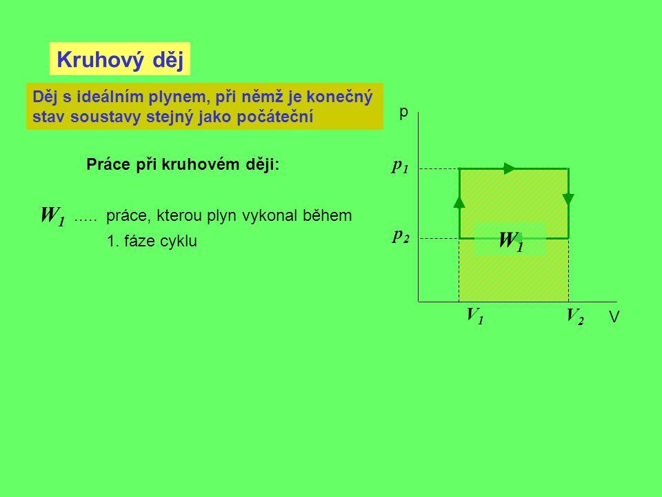 Kruhový děj p V Děj s ideálním plynem, při němž je konečný stav soustavy stejný jako počáteční V2V2 V1V1 p1p1 p2p2 W1W1..... práce, kterou plyn vykona