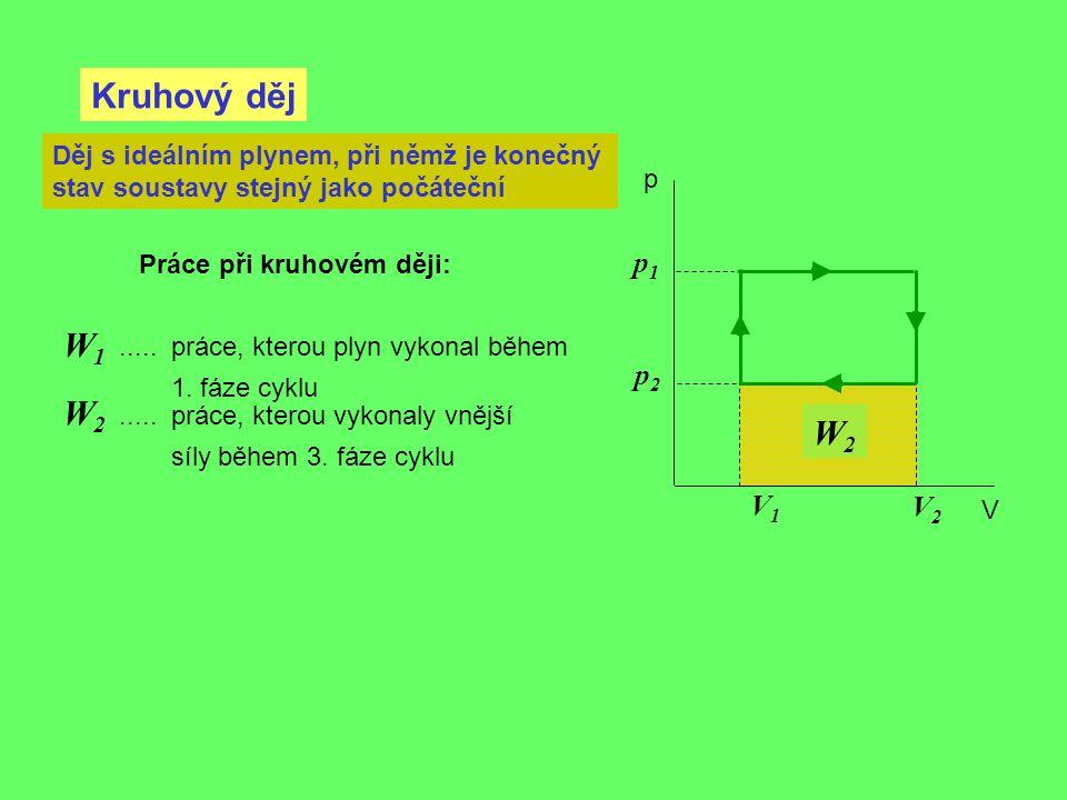 Kruhový děj p V Děj s ideálním plynem, při němž je konečný stav soustavy stejný jako počáteční V2V2 V1V1 p1p1 p2p2 W2W2..... práce, kterou plyn vykona