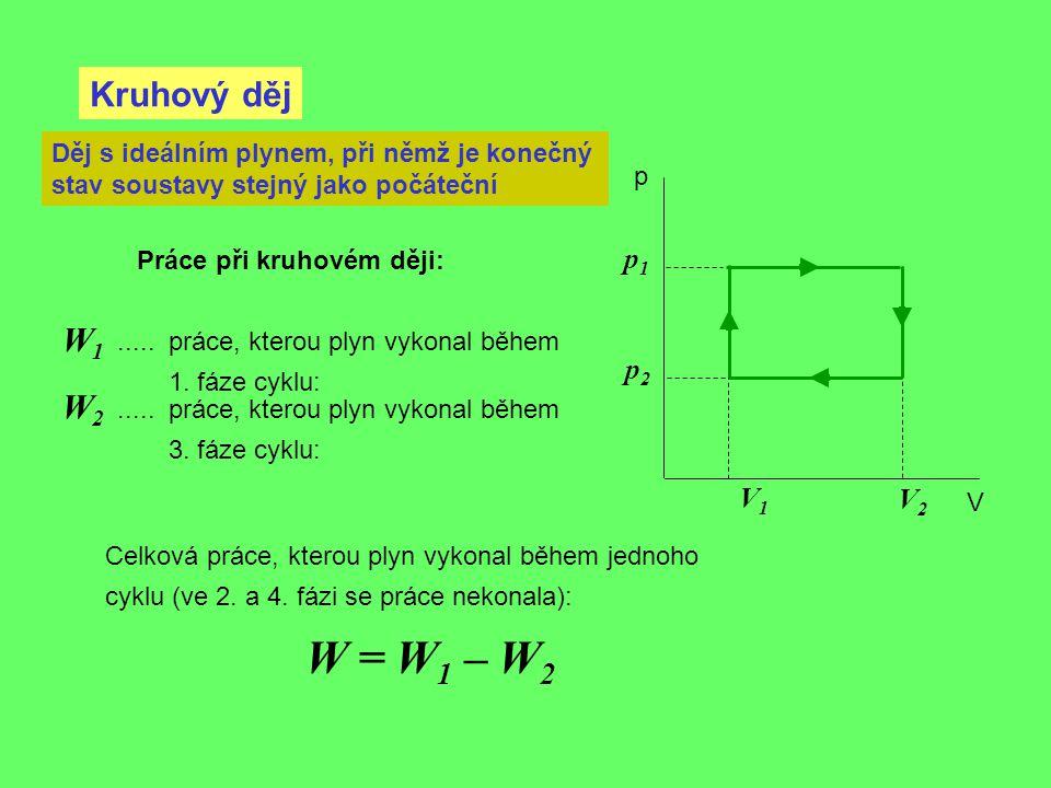 Kruhový děj p V Děj s ideálním plynem, při němž je konečný stav soustavy stejný jako počáteční V2V2 V1V1 p1p1 p2p2 Celková práce, kterou plyn vykonal