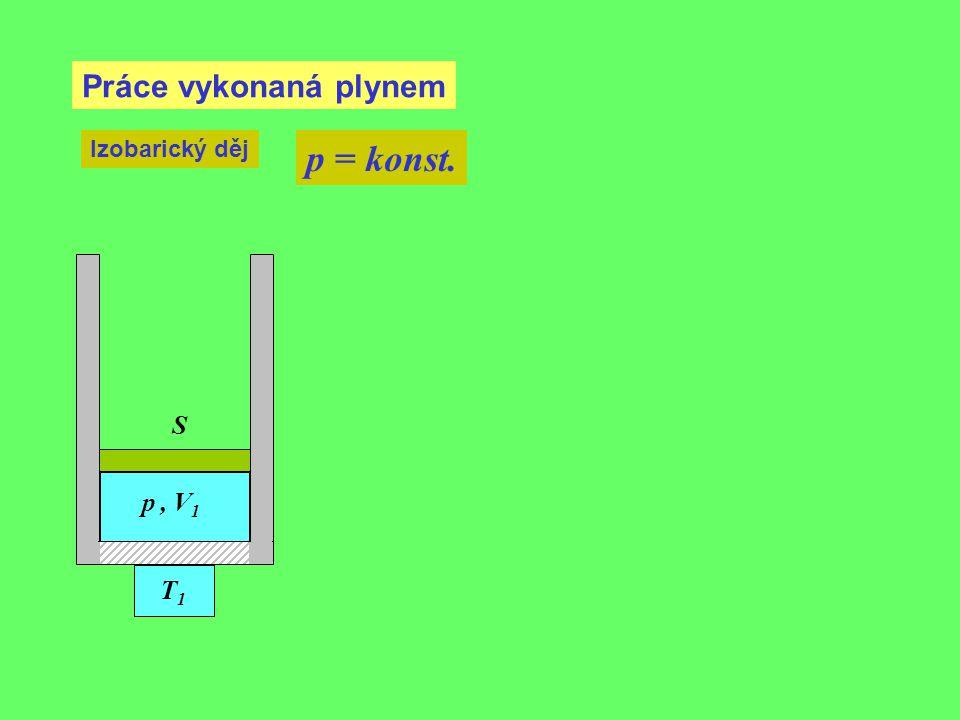 Kruhový děj p V Děj s ideálním plynem, při němž je konečný stav soustavy stejný jako počáteční V2V2 V1V1 p1p1 p2p2 Celková práce, kterou plyn vykoná během jednoho cyklu kruhového děje, odpovídá obsahu plochy uvnitř křivky zobrazující příslušný děj v p-V diagramu: W Počáteční a konečný stav je stejný, proto se vnitřní energie plynu během jednoho cyklu nezmění:  U = 0