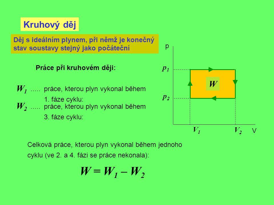 W Kruhový děj p V Děj s ideálním plynem, při němž je konečný stav soustavy stejný jako počáteční V2V2 V1V1 p1p1 p2p2 Celková práce, kterou plyn vykona