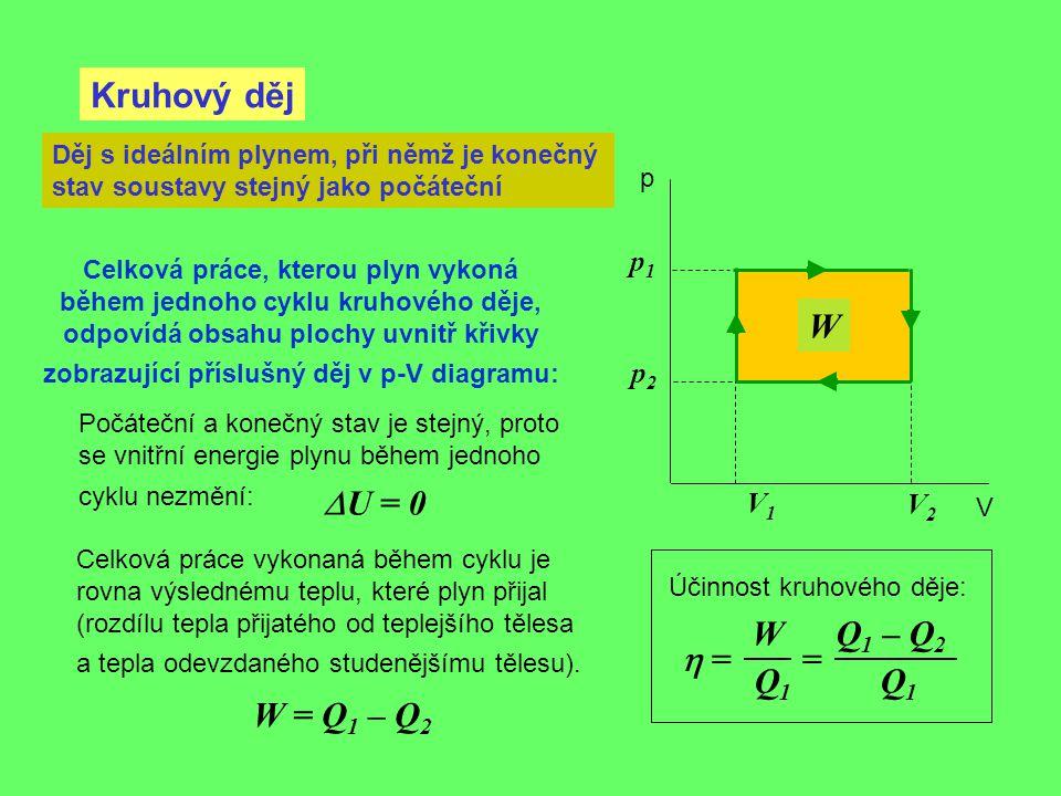 Kruhový děj p V Děj s ideálním plynem, při němž je konečný stav soustavy stejný jako počáteční V2V2 V1V1 p1p1 p2p2 Celková práce, kterou plyn vykoná b
