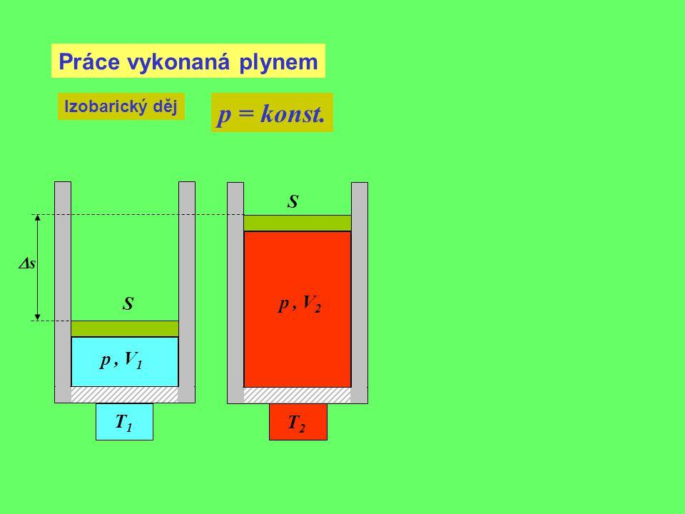 Kruhový děj p V Děj s ideálním plynem, při němž je konečný stav soustavy stejný jako počáteční V2V2 V1V1 p1p1 p2p2 Celková práce, kterou plyn vykoná během jednoho cyklu kruhového děje, odpovídá obsahu plochy uvnitř křivky zobrazující příslušný děj v p-V diagramu: W Počáteční a konečný stav je stejný, proto se vnitřní energie plynu během jednoho cyklu nezmění:  U = 0 Celková práce vykonaná během cyklu je rovna výslednému teplu, které plyn přijal (rozdílu tepla přijatého od teplejšího tělesa a tepla odevzdaného studenějšímu tělesu).