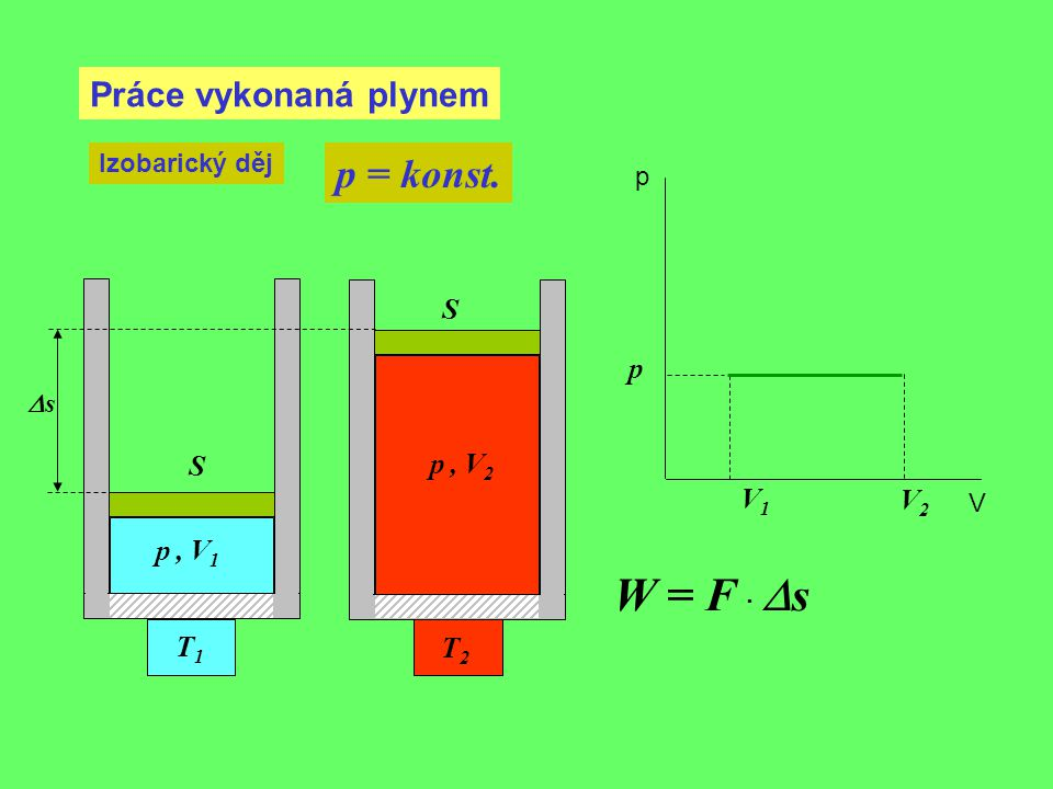 Práce vykonaná plynem Izobarický děj p = konst. V1V1 p, V 1 p p V T1T1 p, V 2 T2T2 V2V2 W = F ·  s ss S S