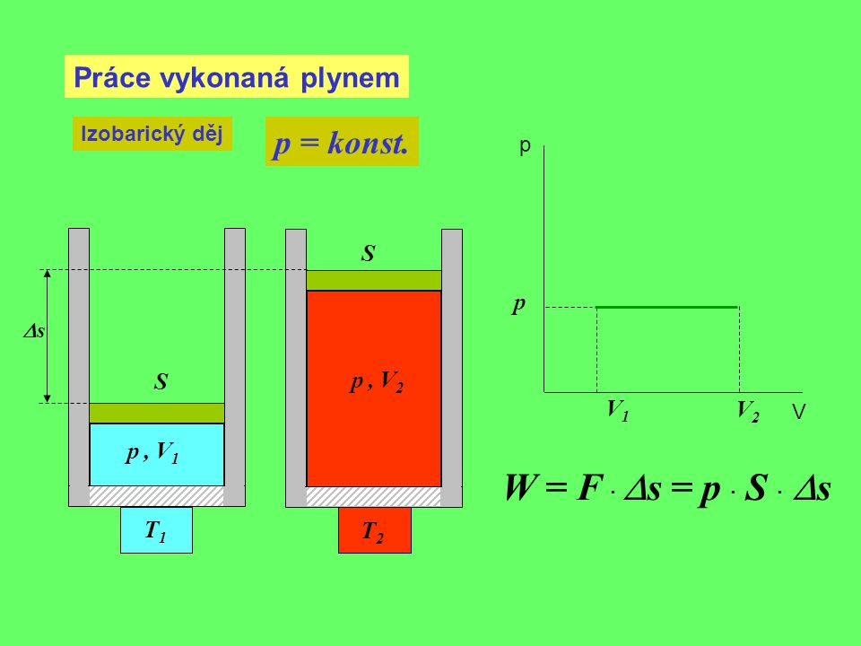 Práce vykonaná plynem Izobarický děj p = konst. V1V1 p, V 1 p p V T1T1 p, V 2 T2T2 V2V2 W = F ·  s = p · S ·  s ss S S