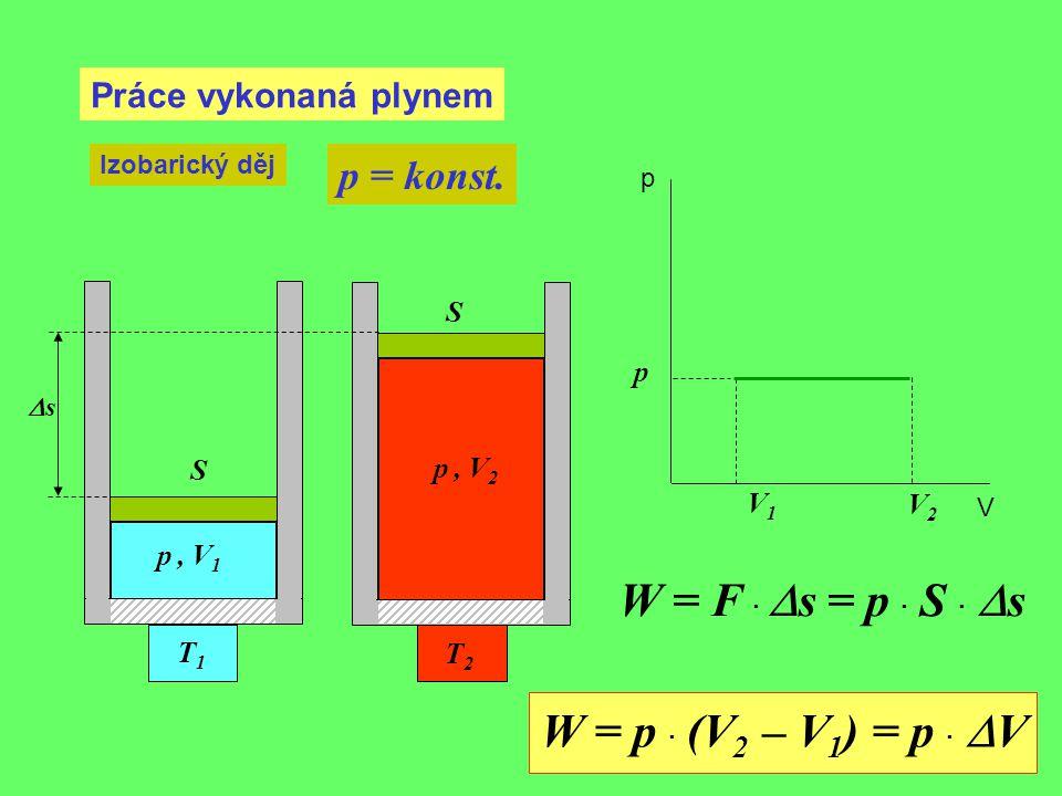 Práce vykonaná plynem Izobarický děj p = konst. V1V1 p, V 1 p p V T1T1 p, V 2 T2T2 V2V2 W = F ·  s = p · S ·  s W = p · (V 2 – V 1 ) = p ·  V ss