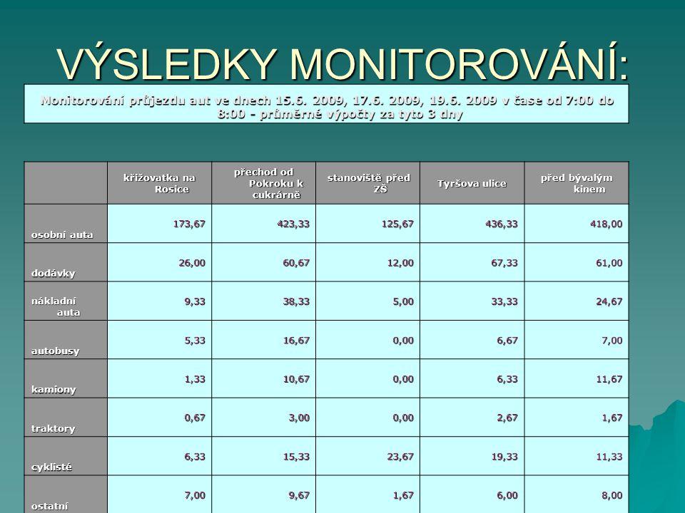 VÝSLEDKY MONITOROVÁNÍ: Monitorování průjezdu aut ve dnech 15.6.