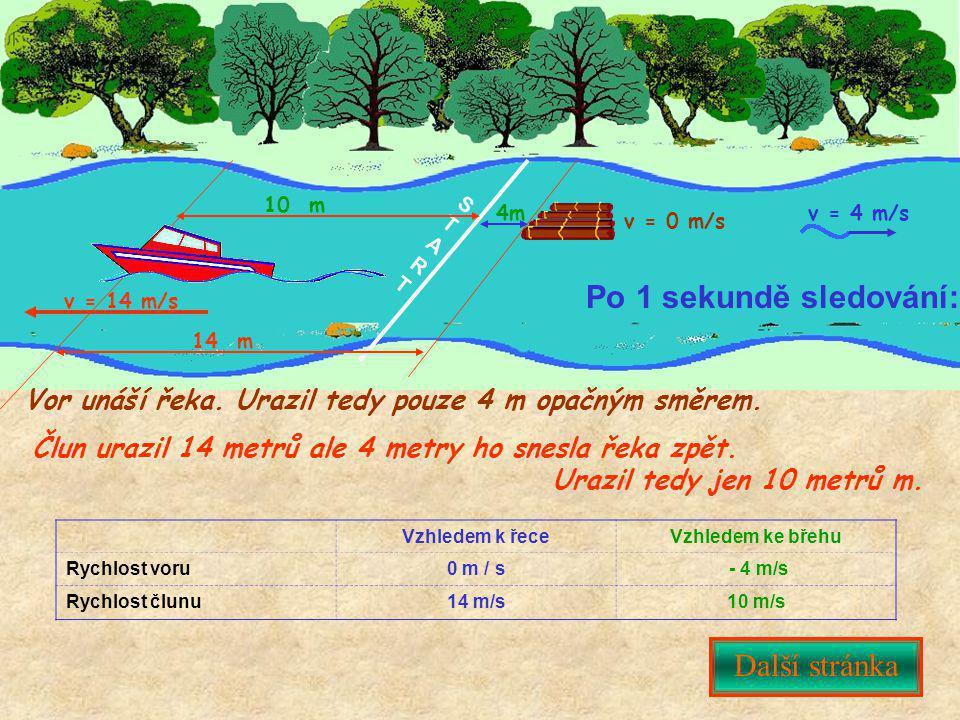STARTSTART Další stránka Po 1 sekundě sledování: v = 4 m/s Vor unáší řeka. Urazil tedy pouze 4 m opačným směrem. Vzhledem k řeceVzhledem ke břehu Rych
