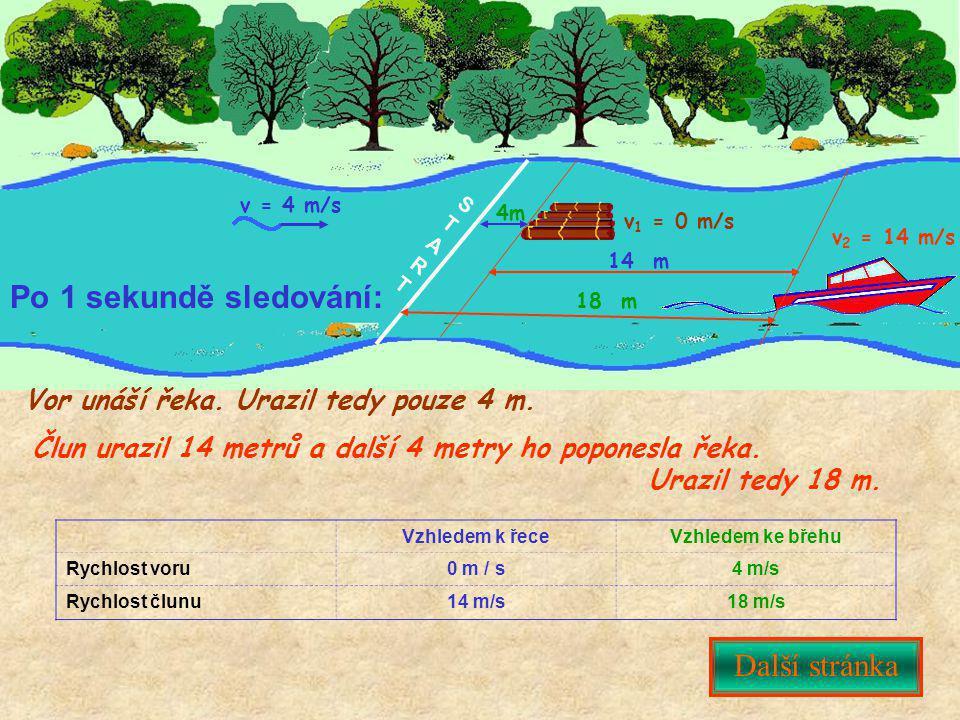 STARTSTART Další stránka Po 1 sekundě sledování: v = 4 m/s Vor unáší řeka. Urazil tedy pouze 4 m. Vzhledem k řeceVzhledem ke břehu Rychlost voru0 m /