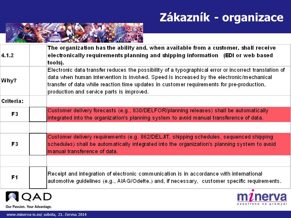Do tohoto pole přizpůsobte vložený obrázek/y www.minerva-is.eu| sobota, 21. června 2014 Zákazník - organizace