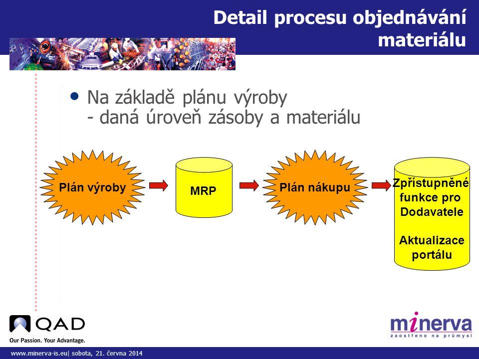 Do tohoto pole přizpůsobte vložený obrázek/y www.minerva-is.eu| sobota, 21. června 2014 Detail procesu objednávání materiálu • Na základě plánu výroby