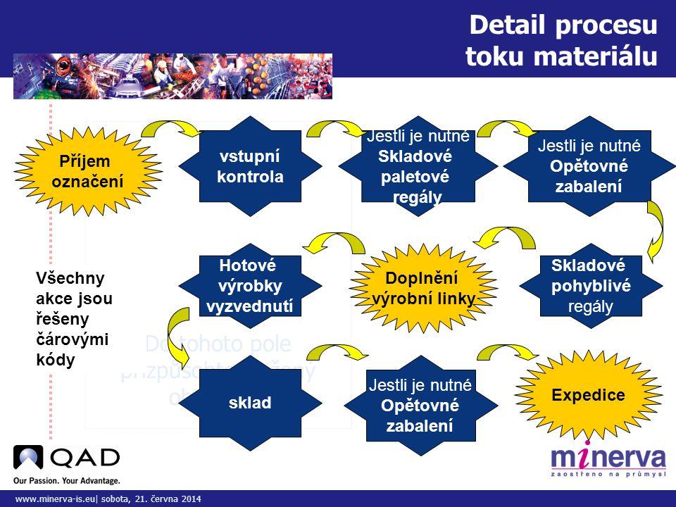 Do tohoto pole přizpůsobte vložený obrázek/y www.minerva-is.eu| sobota, 21. června 2014 Detail procesu toku materiálu Příjem označení vstupní kontrola