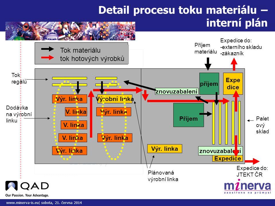 Do tohoto pole přizpůsobte vložený obrázek/y www.minerva-is.eu| sobota, 21. června 2014 Detail procesu toku materiálu – interní plán Výr. linka V. lin