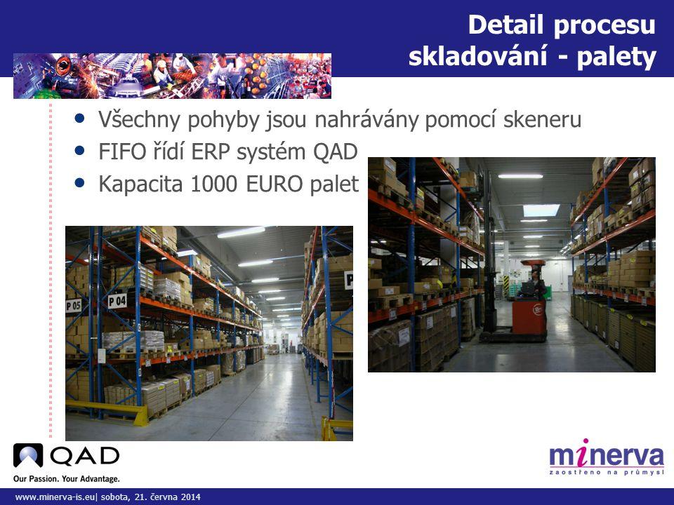 Do tohoto pole přizpůsobte vložený obrázek/y www.minerva-is.eu| sobota, 21. června 2014 Detail procesu skladování - palety • Všechny pohyby jsou nahrá