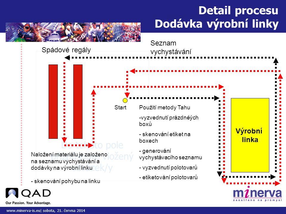 Do tohoto pole přizpůsobte vložený obrázek/y www.minerva-is.eu| sobota, 21. června 2014 Detail procesu Dodávka výrobní linky Výrobní linka Spádové reg