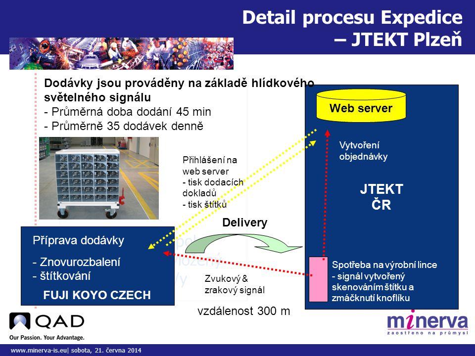 Do tohoto pole přizpůsobte vložený obrázek/y www.minerva-is.eu| sobota, 21. června 2014 Delivery Detail procesu Expedice – JTEKT Plzeň JTEKT ČR FUJI K