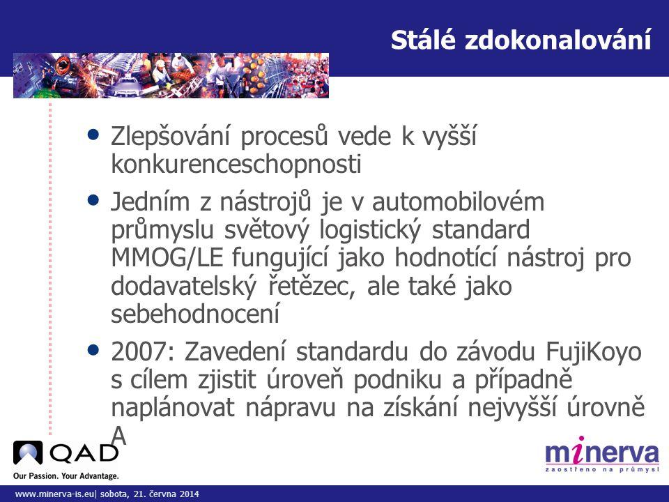 Do tohoto pole přizpůsobte vložený obrázek/y www.minerva-is.eu| sobota, 21. června 2014 Stálé zdokonalování • Zlepšování procesů vede k vyšší konkuren