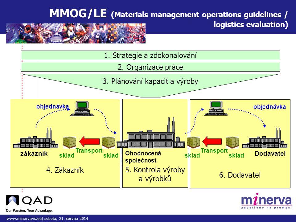Do tohoto pole přizpůsobte vložený obrázek/y www.minerva-is.eu| sobota, 21. června 2014 MMOG/LE (Materials management operations guidelines / logistic