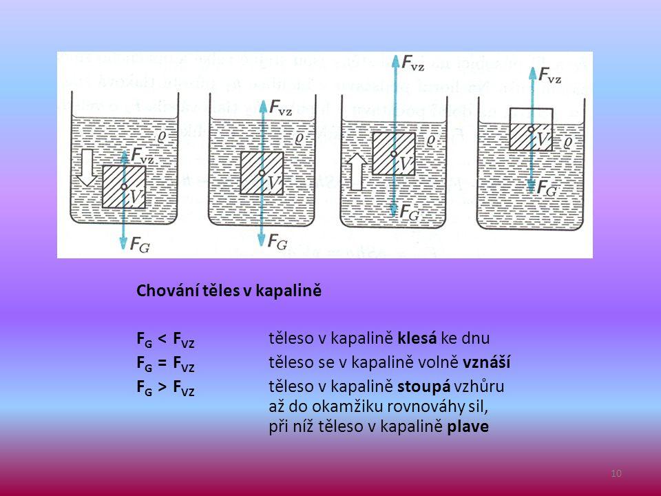 Chování těles v kapalině F G < F VZ těleso v kapalině klesá ke dnu F G = F VZ těleso se v kapalině volně vznáší F G > F VZ těleso v kapalině stoupá vz