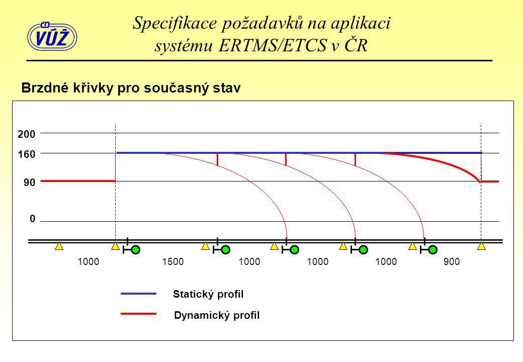 200 160 90 0 Statický profil Dynamický profil 100015001000 900 Brzdné křivky pro současný stav Specifikace požadavků na aplikaci systému ERTMS/ETCS v