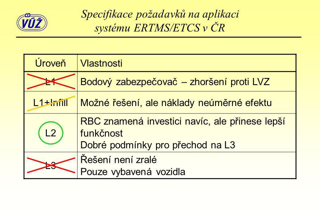 ÚroveňVlastnosti L1Bodový zabezpečovač – zhoršení proti LVZ L1+InfillMožné řešení, ale náklady neúměrné efektu L2 RBC znamená investici navíc, ale při