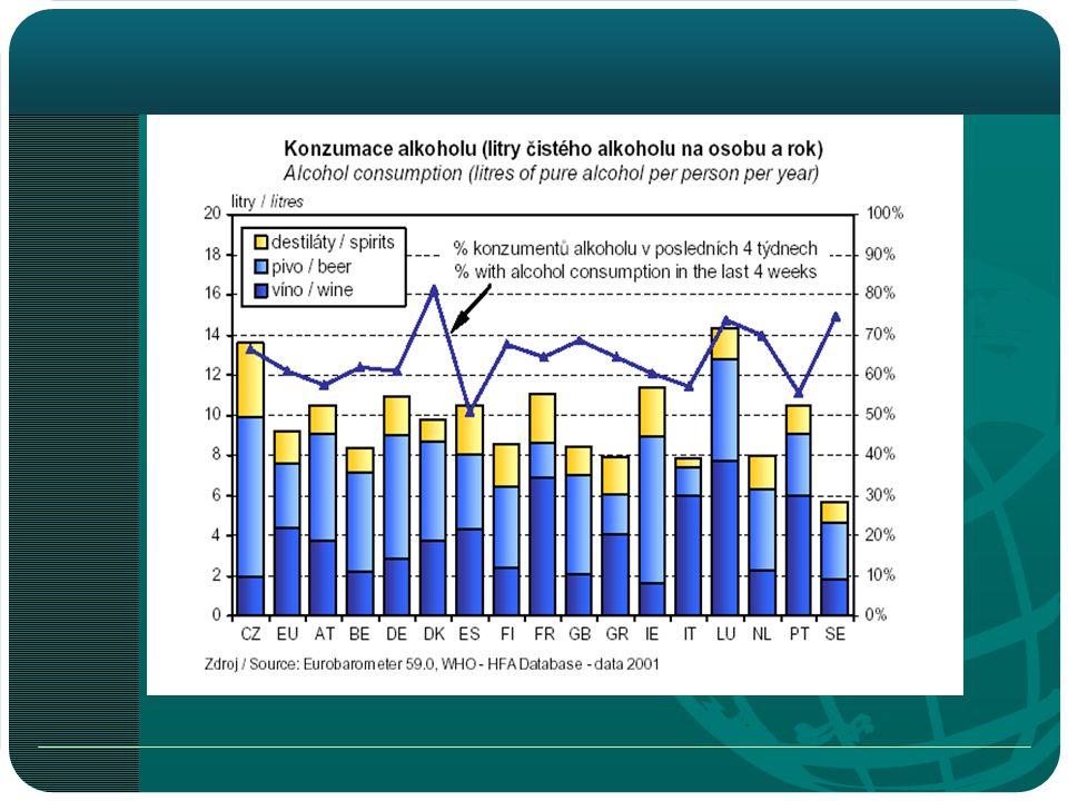 Graf č. 13 : Srovnání spotřeby alkoholu v ČR a EU ( ÚZIS 2002)