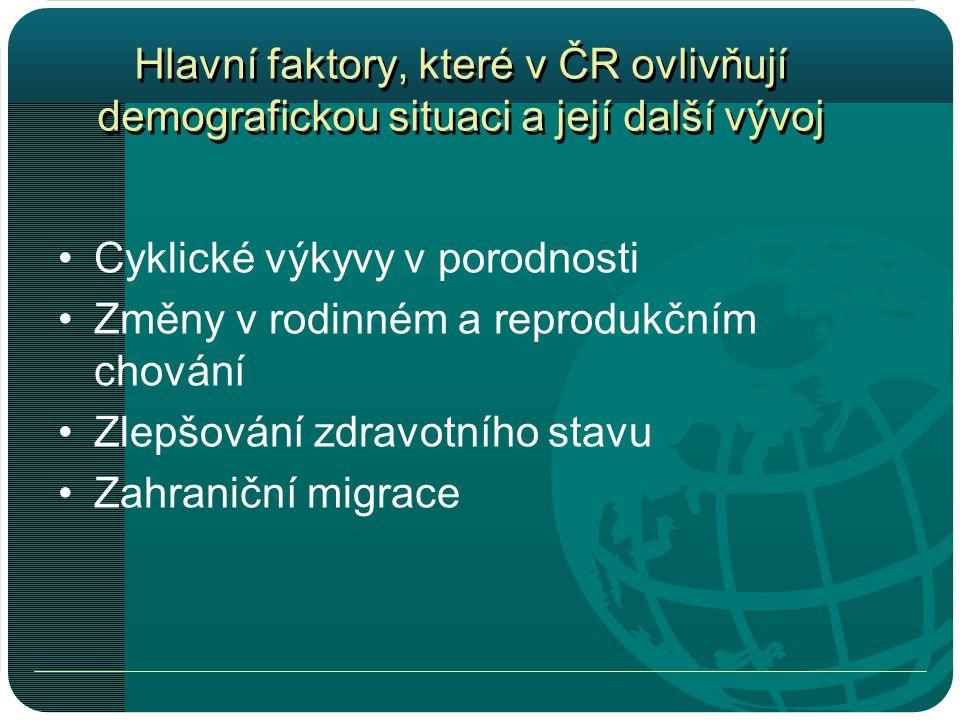 Hlavní faktory, které v ČR ovlivňují demografickou situaci a její další vývoj •Cyklické výkyvy v porodnosti •Změny v rodinném a reprodukčním chování •Zlepšování zdravotního stavu •Zahraniční migrace