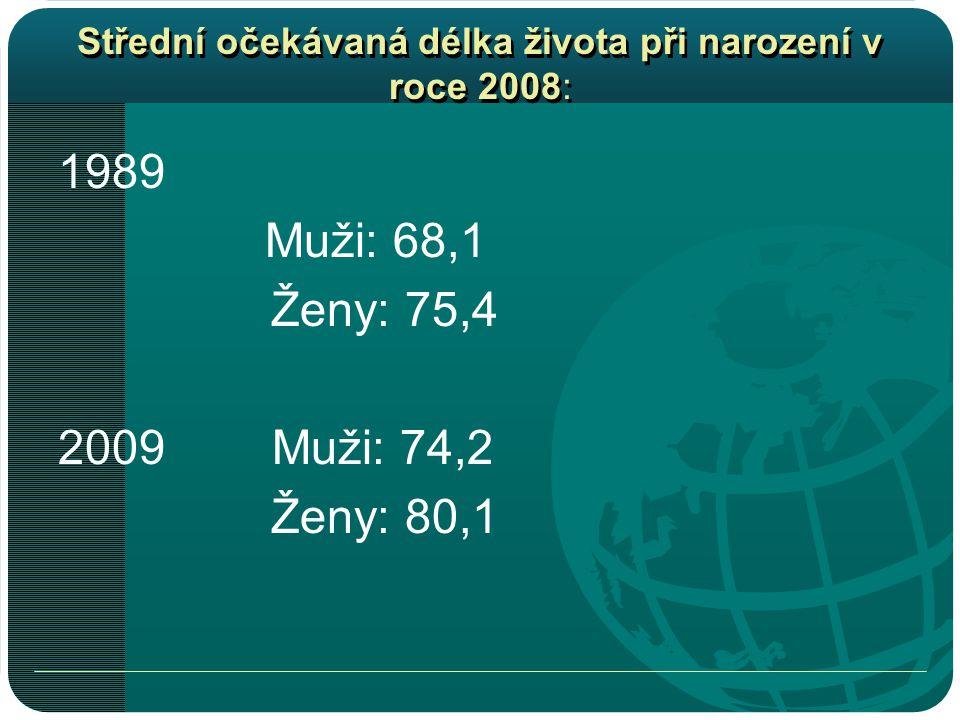 Střední očekávaná délka života při narození v roce 2008: 1989 Muži: 68,1 Ženy: 75,4 2009 Muži: 74,2 Ženy: 80,1