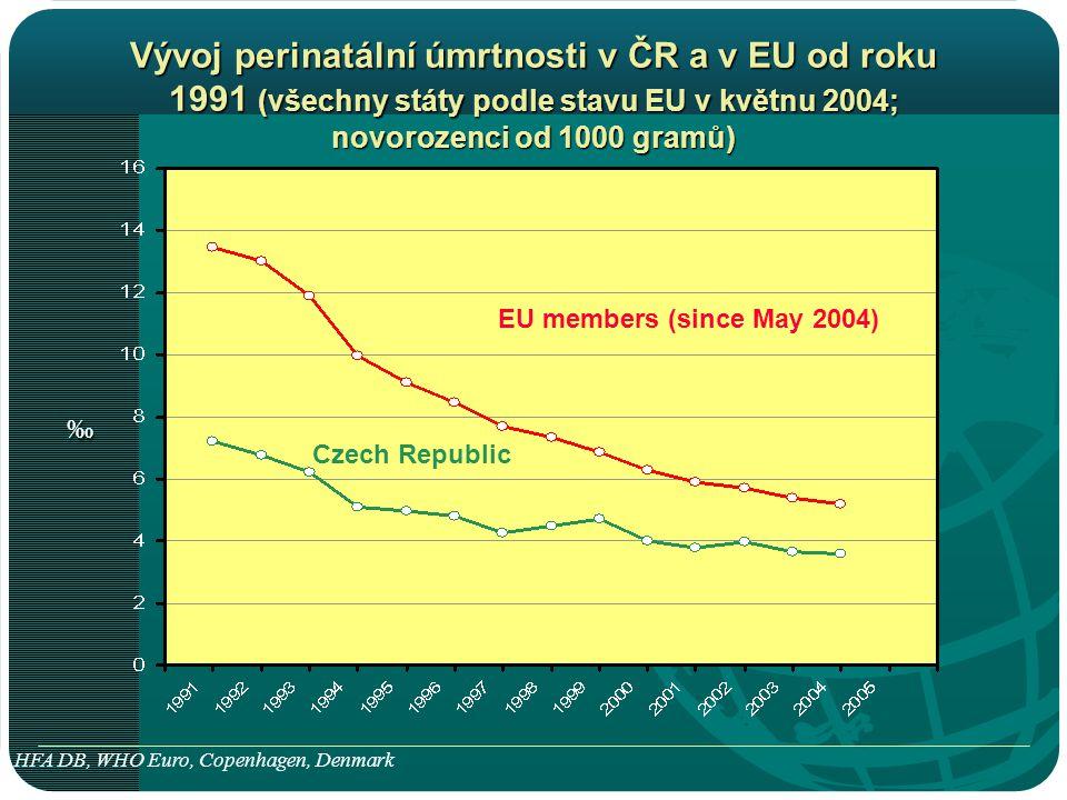 Czech Republic ‰ EU members (since May 2004) Vývoj perinatální úmrtnosti v ČR a v EU od roku 1991 (všechny státy podle stavu EU v květnu 2004; novorozenci od 1000 gramů) HFA DB, WHO Euro, Copenhagen, Denmark