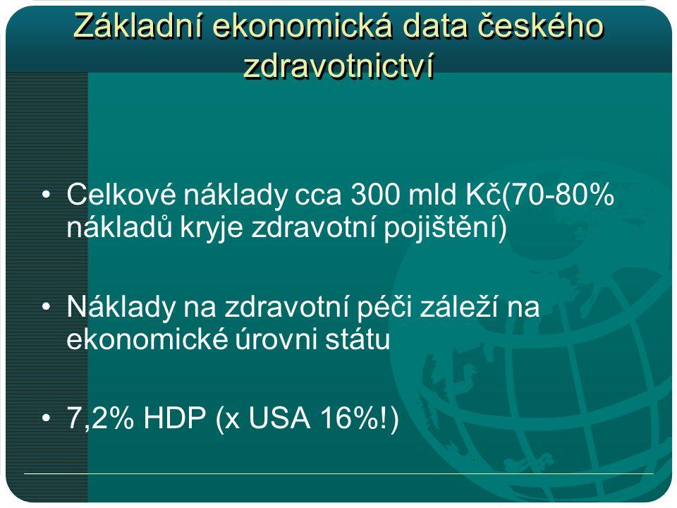 Základní ekonomická data českého zdravotnictví •Celkové náklady cca 300 mld Kč(70-80% nákladů kryje zdravotní pojištění) •Náklady na zdravotní péči záleží na ekonomické úrovni státu •7,2% HDP (x USA 16%!)