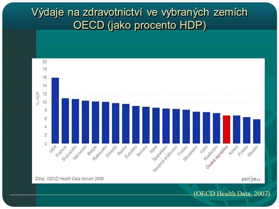 Výdaje na zdravotnictví ve vybraných zemích OECD (jako procento HDP) (OECD Health Data, 2007)